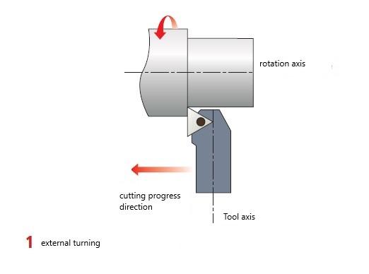 Makinate   external turning